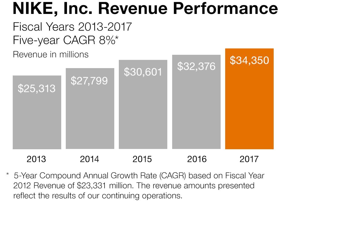mientras tanto Crítico mármol  NIKE, Inc. – Investor Relations – 2017 NIKE, INC. INVESTOR DAY – ARCH-USA