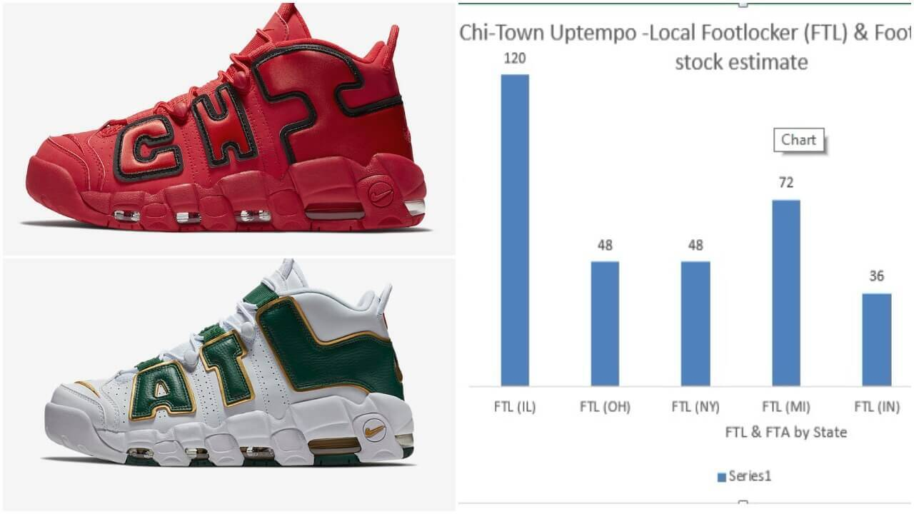 The Chi & ATL Nike Air More Uptempo Sneakers Are Limited, but Does It  Matter?