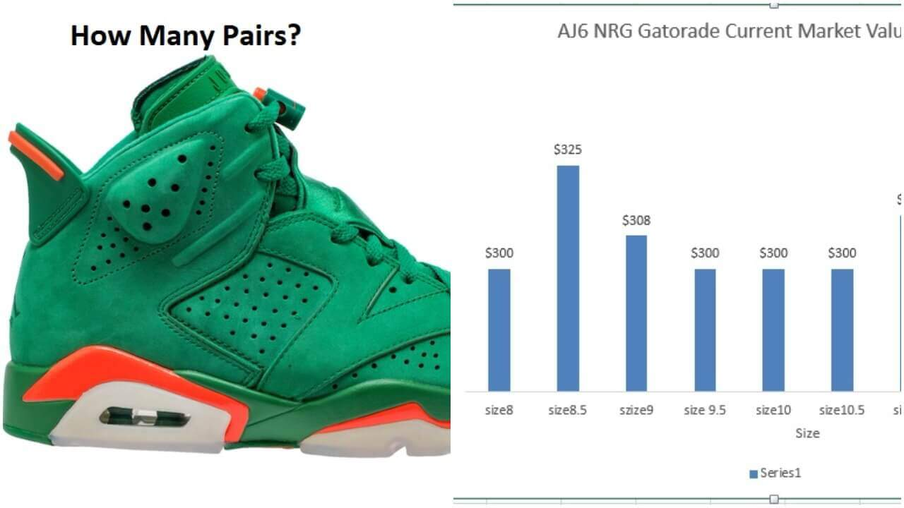 6dce2910544 Air Jordan 6 NRG Gatorade Green Market Value