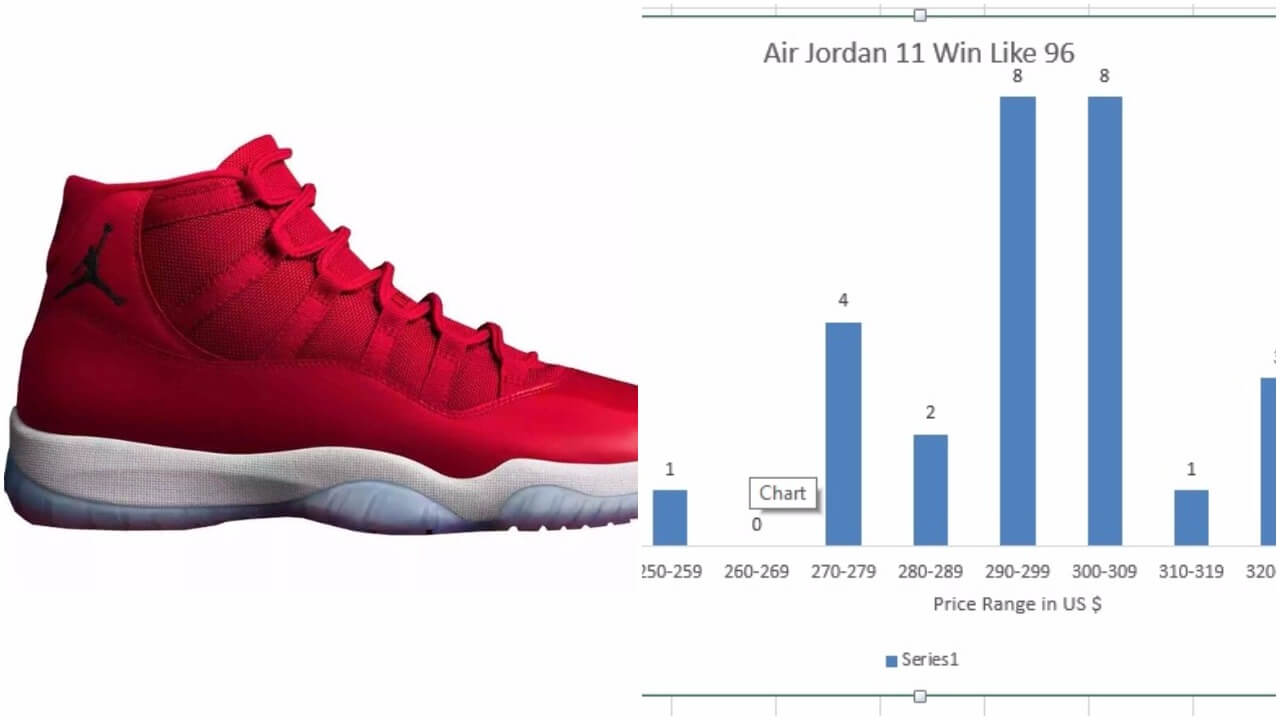 The Resale Price Of The Air Jordan 11 XI Win Like 96 Won t Exceed  279.99 –  ARCH-USA 321a1fb85