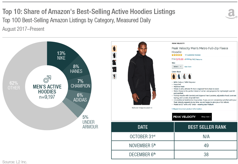 L2 Just Updated Their Report on Amazon Private Labels | Will