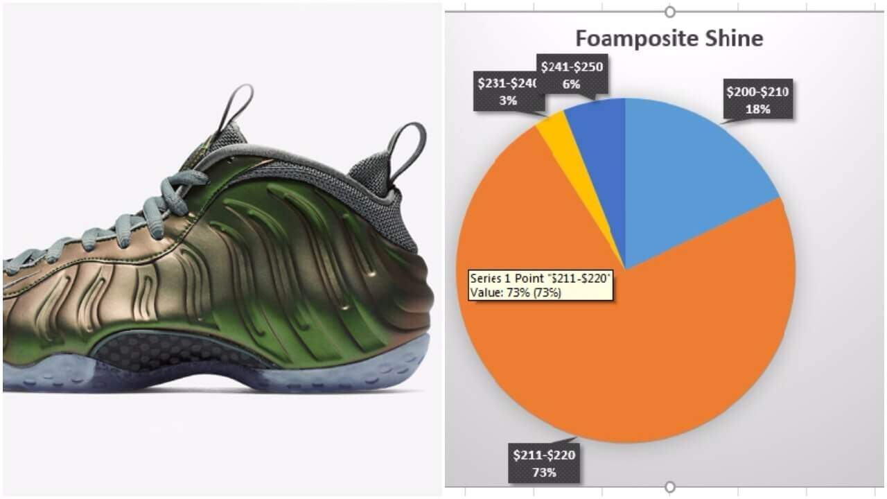 on sale 248fc 2a871 ... The Nike Air Foamposite Sneaker Is Dead and Took Retailers With It –  ARCH-USA ...