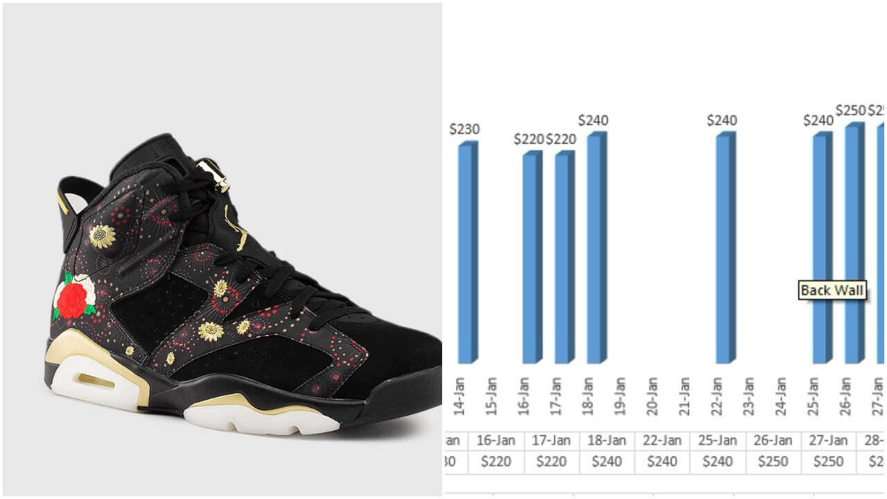 quality design 63218 f6927 Air Jordan Retro 6 CNY Chinese New Year Market Value Per ...